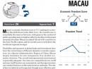 2013年「経済自由度指数」のマカオに関するレポート (c) The Heritage Foundation
