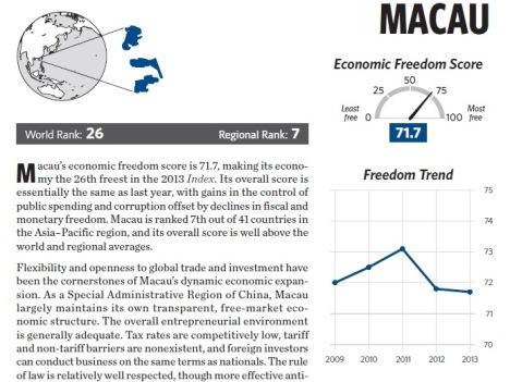 経済自由度指数で世界第26位