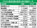 観光客受入能力データ比較(マカオ・香港)