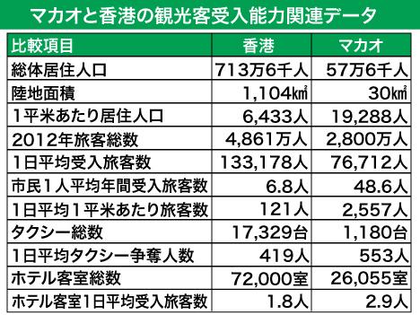 マカオと香港の観光客受入能力比較