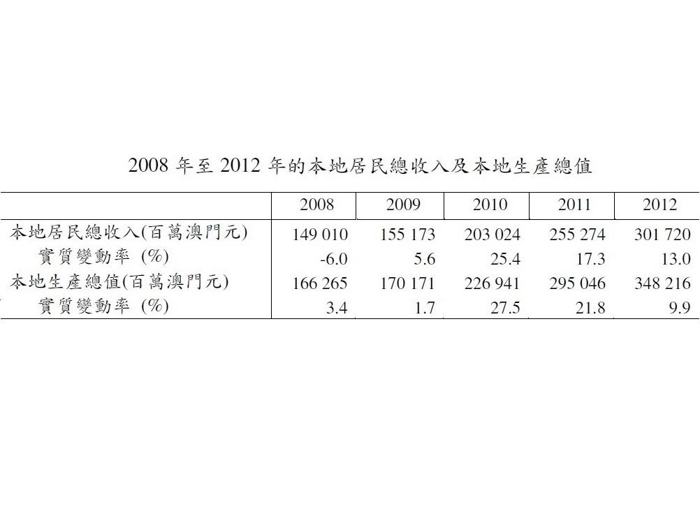 マカオ市民の総収入13%伸長