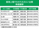 六大カジノ企業の株価推移