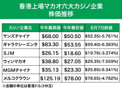 マカオカジノ株総崩れ、1兆円近く消失―7日香港市場