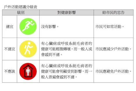 マカオ、屋外活動の是非を判断するための3段階指標を毎時発表